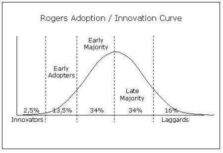 rogerinnovationcurve.jpg