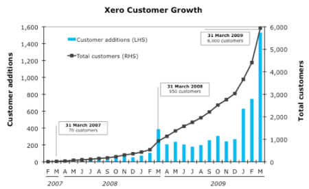 xero-customer-growth-march-2009