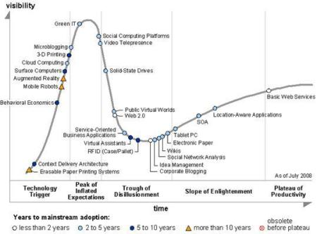 gartner-hype-cycle-july-2008