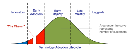 moores-chasmtechnology-adoption-lifecycle