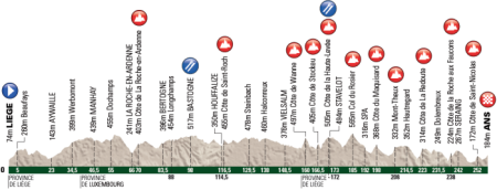 Liege-Bastone-Liege (LbL) very hilly route profile